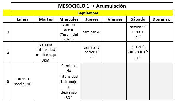 mesociclo1_acumulacion