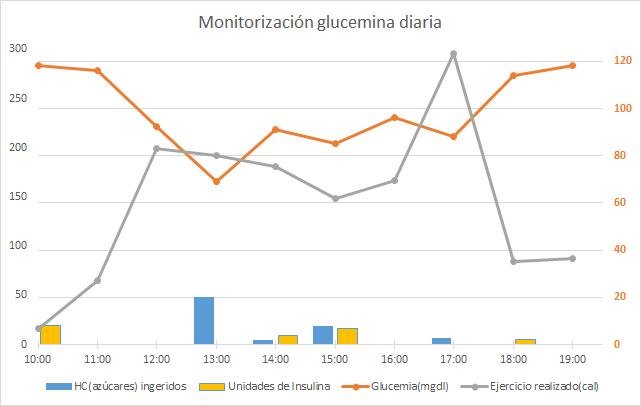 Monitorización Glucemia diaria