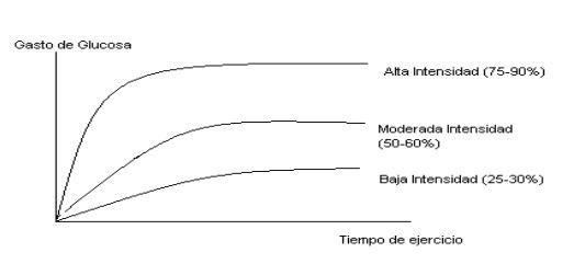 Relación entre consumo de glucosa y deporterealizado