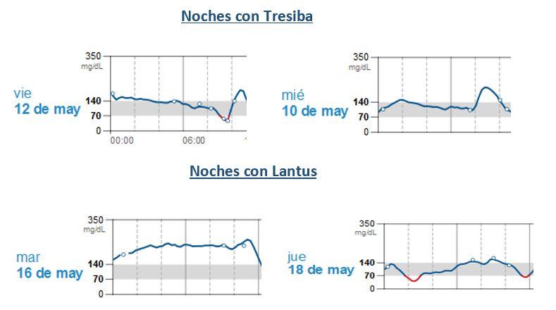 Comparativa insulinas Tresiba VsLantus